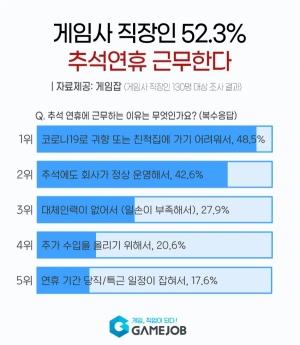 """게임사 직장인 절반, 추석연휴 근무... """"쉬느니 일할 것"""""""
